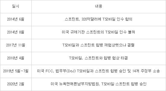 美 법원, T모바일·스프린트 합병 승인···新 3강 5G 경쟁 촉진