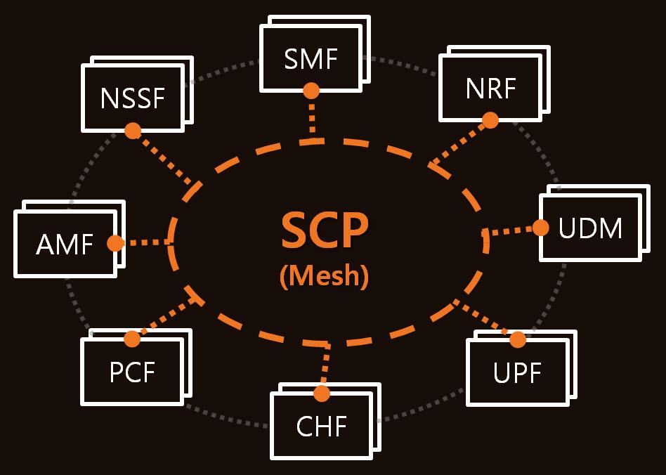 서비스통신프록시(SCP)를 통한 5G 코어 서비스 전달방식