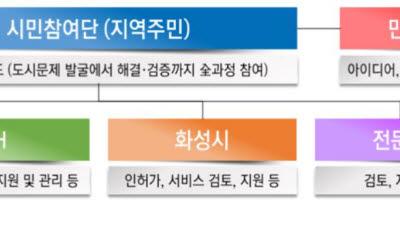 LH, 동탄2 신도시에 '스마트시티 리빙랩' 추진