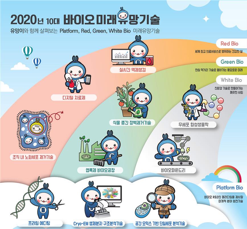 최종 선정된 2020년 10대 바이오 미래유망기술