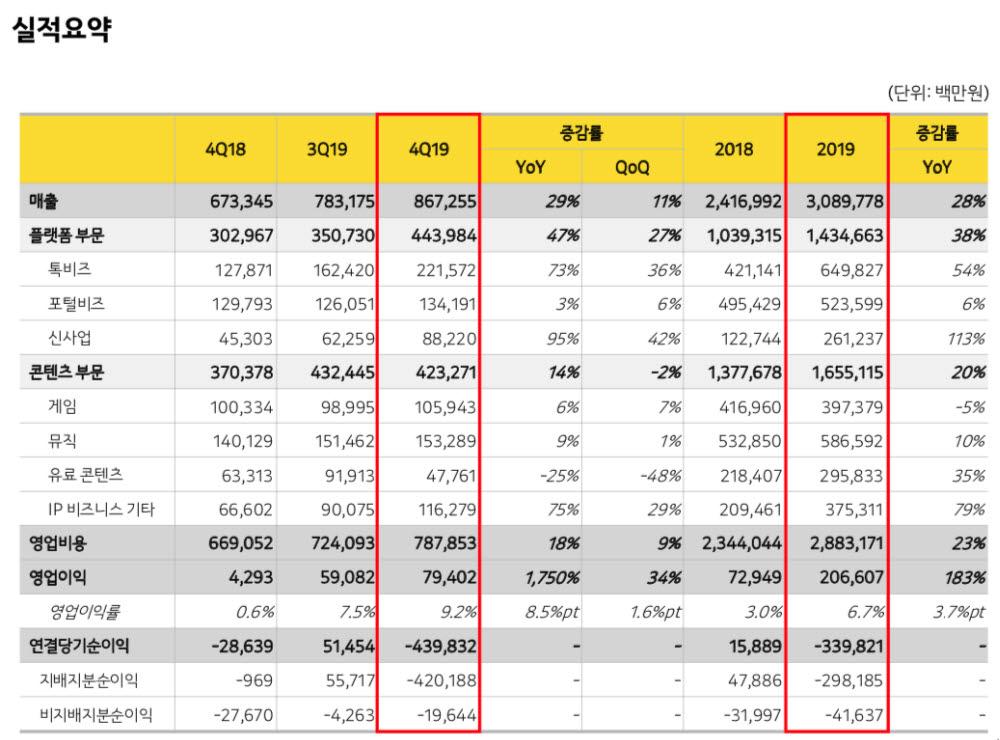 카카오, 연매출 3조원 훌쩍···'머니 2.0'으로 성장세 활짝