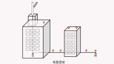 5G 무선국 전자파 검사, 대상 줄이고 간격 늘린다