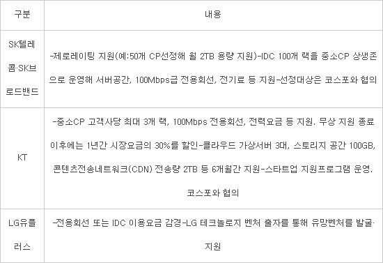 중소CP 지원방안 구체화에도···실행논의 '지지부진'