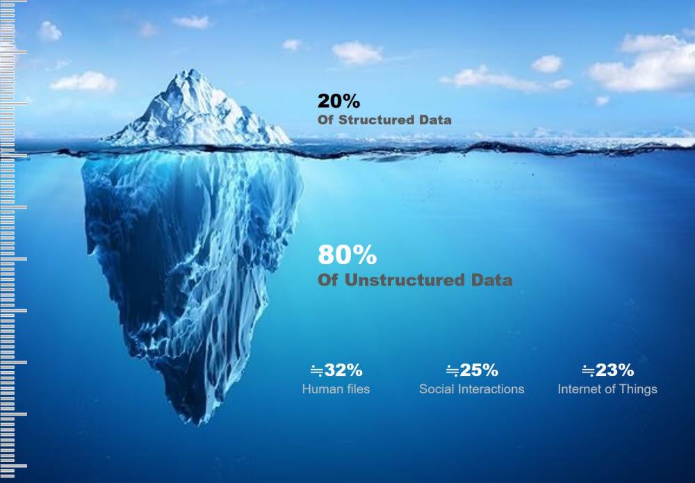 """마윈 전 알리바바 CEO가 저술한 책 """"데이터를 지배하는 자가 세계를 지배한다""""에서는 전체 데이터 중 비정형데이터가 80%를 차지하고 이중 32%가 전자문서, 25%는 소셜 인터랙션(SNS 게시글), 23%가 사물인터넷(IoT)에서 수집한 데이터 등으로 언급됐다."""