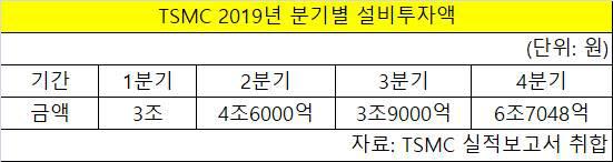 TSMC 2019년 분기별 설비투자액. <자료: TSMC 실적보고서>