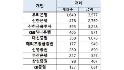 """""""라임 환매연기 펀드 총 1조6679억원, 19개 은행·증권서 판매"""""""