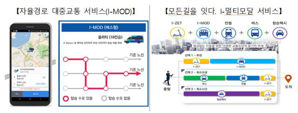 인천 스마트시티 서비스 개념도