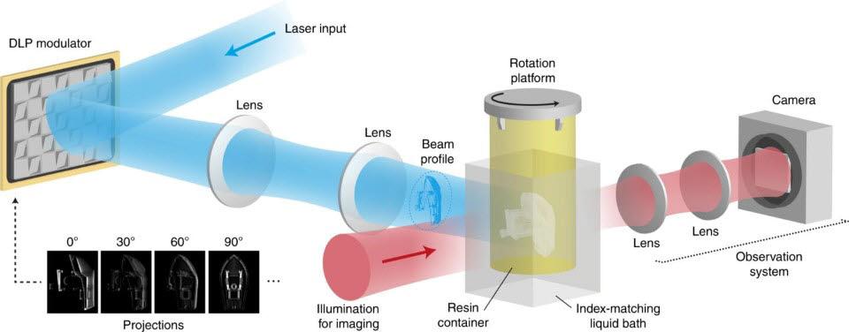 스위스 로잔 연방 공과대학 연구진이 고안한 3D 프린팅 기술 원리. <사진=EPFL>