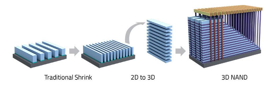 2D와 3D 낸드플래시 구조 비교(자료: 램리서치)