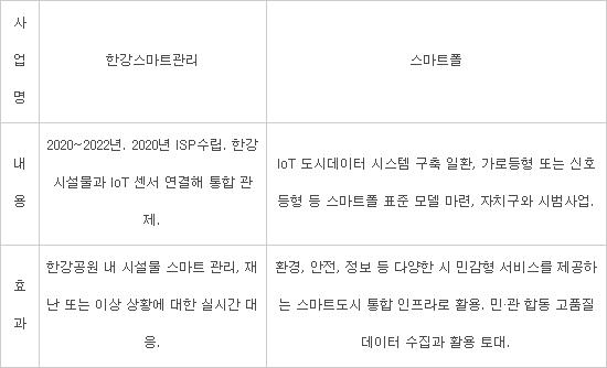 서울시, 서울 전역 '센서'로 연결해 데이터 활용도 제고