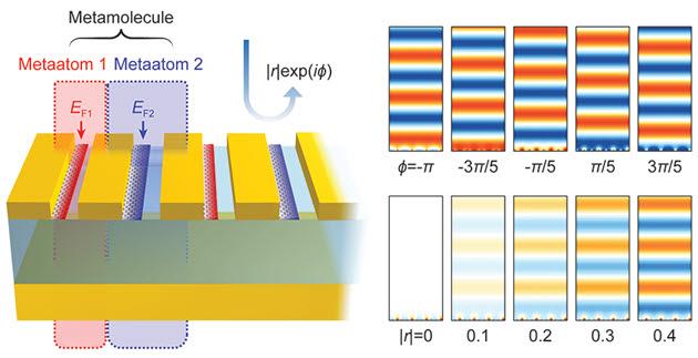 KAIST, 적외선 세기·위상 제어 가능한 메타표면 이론 제안