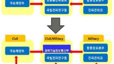 """""""공공 주파수 관리 전문성 높일 상설 자문위원회 필요"""""""