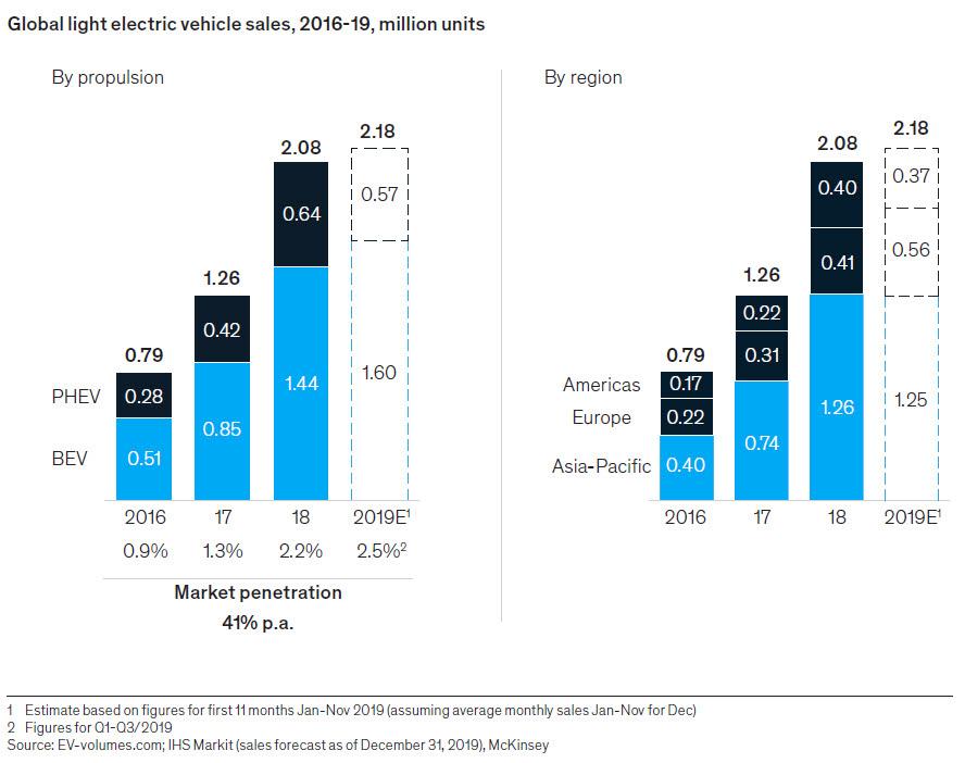 2016-2019 세계 전기차 판매량 (자료: 매켄지 앤 컴퍼니)