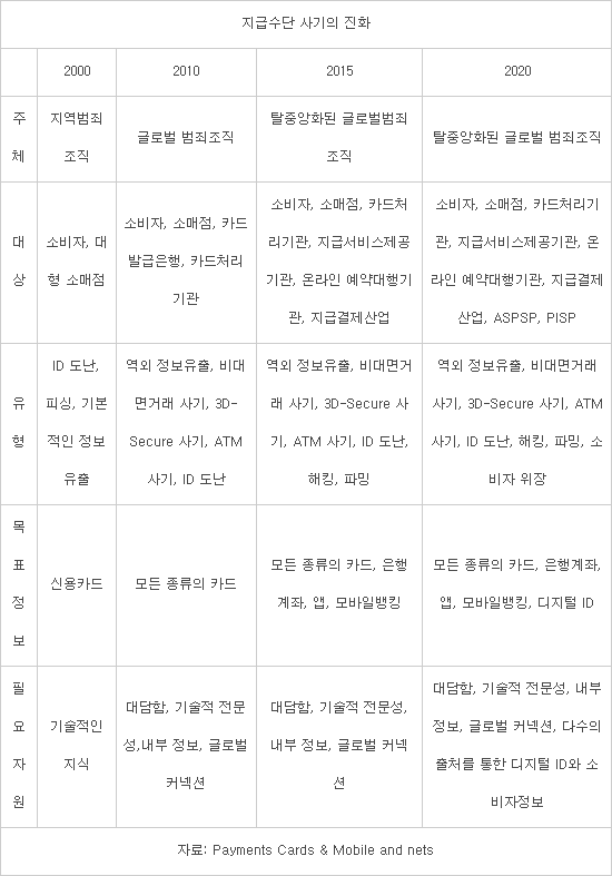 """전 세계 카드사기 규모 33조원...""""다크웹 개인정보 유출 탓"""""""