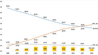 IPTV 1500만명 돌파, 케이블TV와 격차 확대