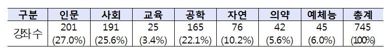 케이무크 학문별 강좌수(19.12월 기준) 자료:교육부