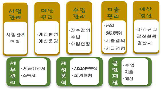 사립유치원 K-에듀파인. 자료=교육부