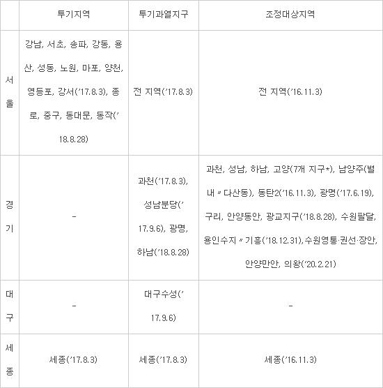 '계속되는 두더지잡기' 조정대상지역에도 대출 규제...수원·의왕·안양 5곳 추가