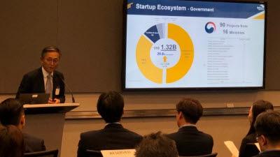 본투글로벌센터, 한국 창업생태계·혁신기술기업 미국에 소개