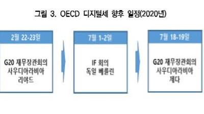 "KIEP ""OECD 디지털세 합의 실패시 대응책 마련해야"""