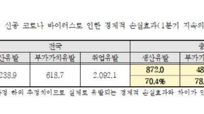 충청북도, 코로나19 사태에 대면 서비스업 1분기 매출 손실 723억원 우려