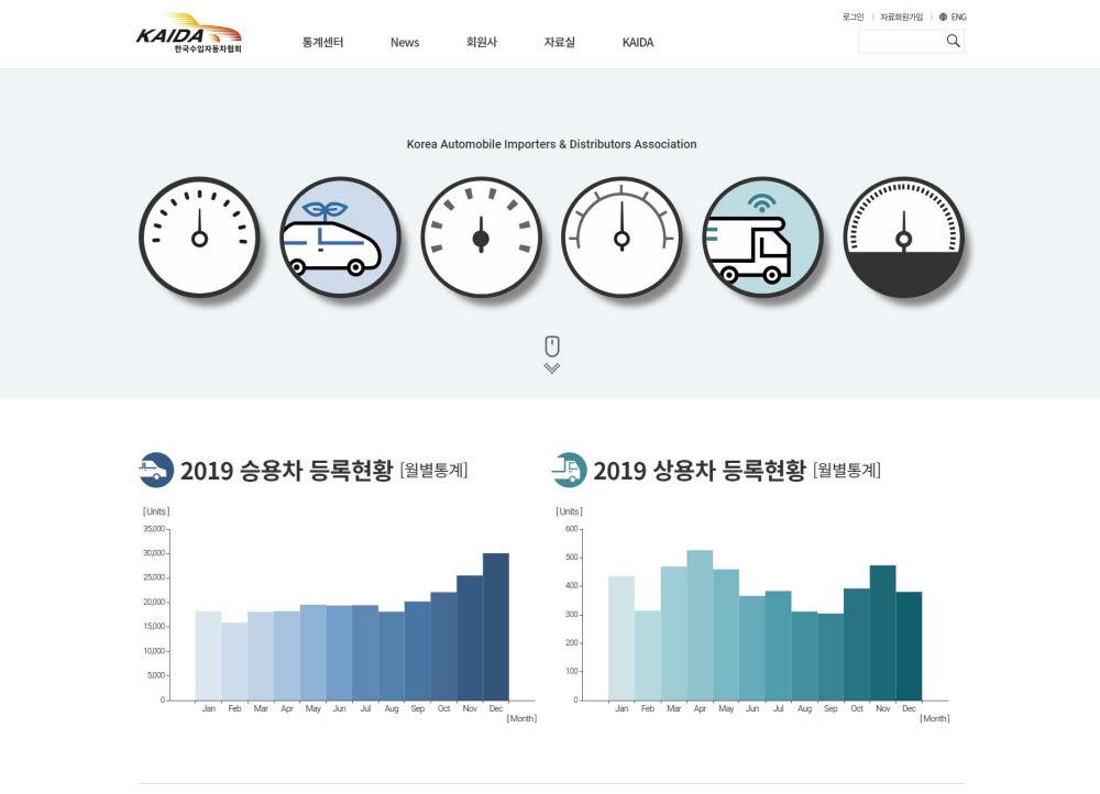 한국수입자동차협회(KAIDA) 홈페이지 메인 화면.