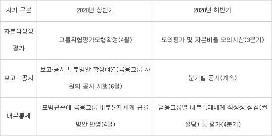 """금융그룹감독 모범규준 5월부터 연장 시행...""""자본 적정성 평가체계 개선"""""""