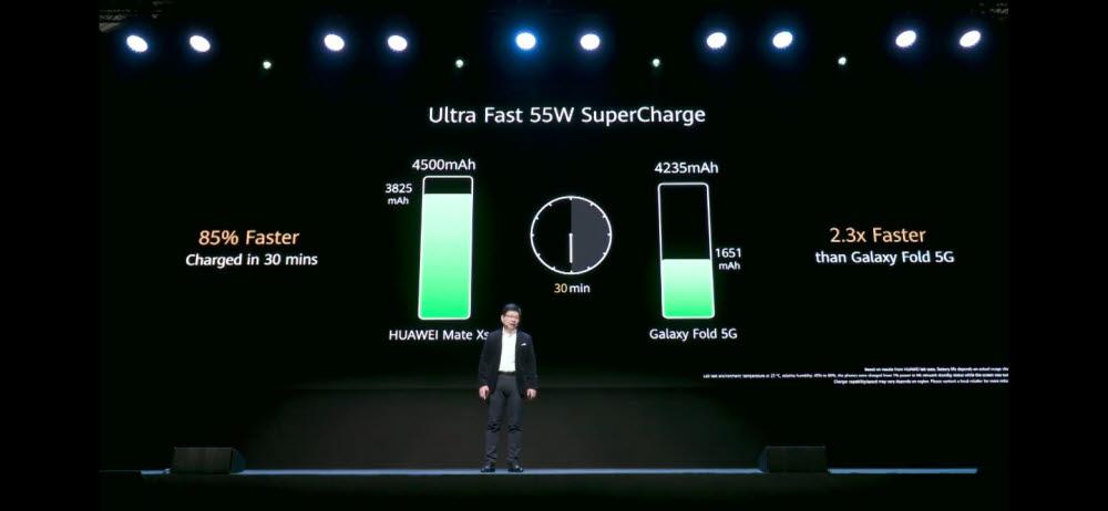 """화웨이, 메이트Xs 발표... """"갤럭시폴드 5G보다 훨씬 빠르다 """""""