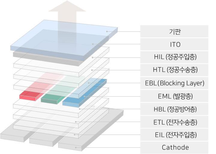 OLED 구조(자료: 두산솔루스 홈페이지)
