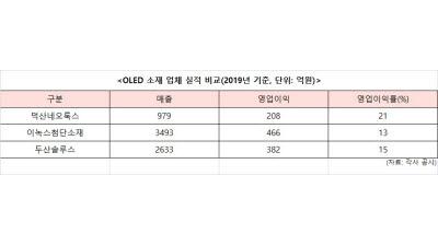 덕산네오룩스, OLED 소재 시장 고공비행…수익성 업계 '톱'