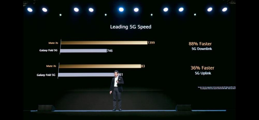 화웨이는 메이트Xs의 5G 다운링크 속도가 갤럭시폴드 5G보다 88% 빠르다고 주장했다.