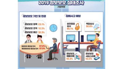 기업, 10개 중 2개만 정보보호 정책 수립…개인, 절반만 중요 데이터 백업