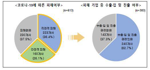 """벤처기업 10곳 중 6곳 """"코로나19, 직.간접 피해"""""""