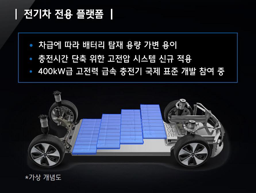 현대·기아차가 개발한 전기차 전용 플랫폼 개념도.