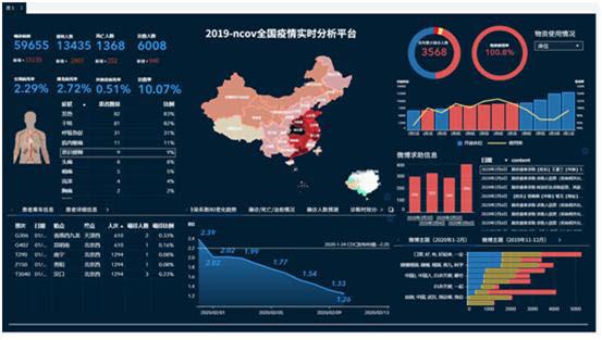 SAS 바이야기반 비주얼애널리틱스를 통해 구현한 중국 각 지역별 코로나19 경고분석 대시보드