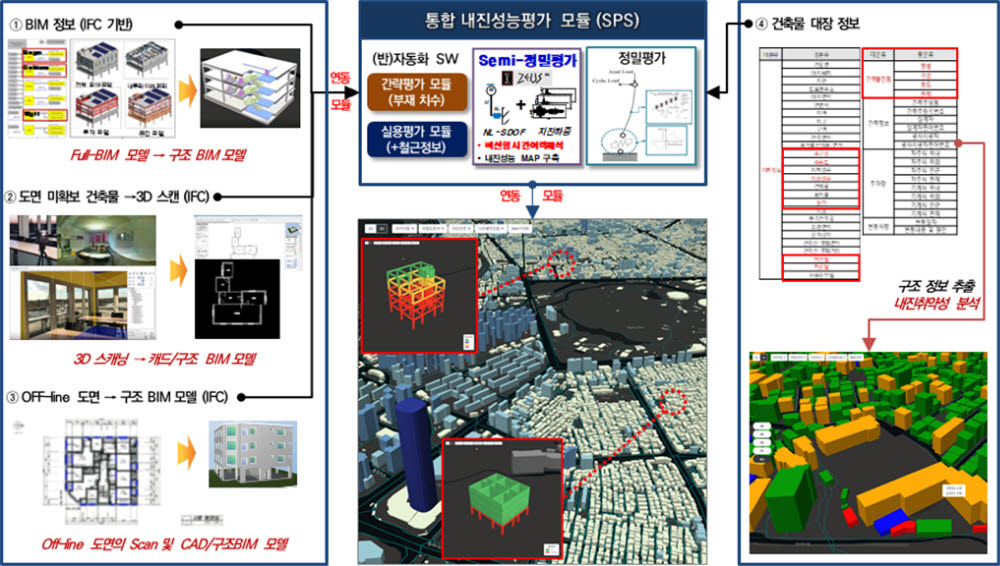 BIM GIS 기반 건축물 지진안전 통합관리시스템 마스터 플랜