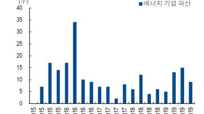 2015~2016년 '석유 치킨게임' 재현 공포