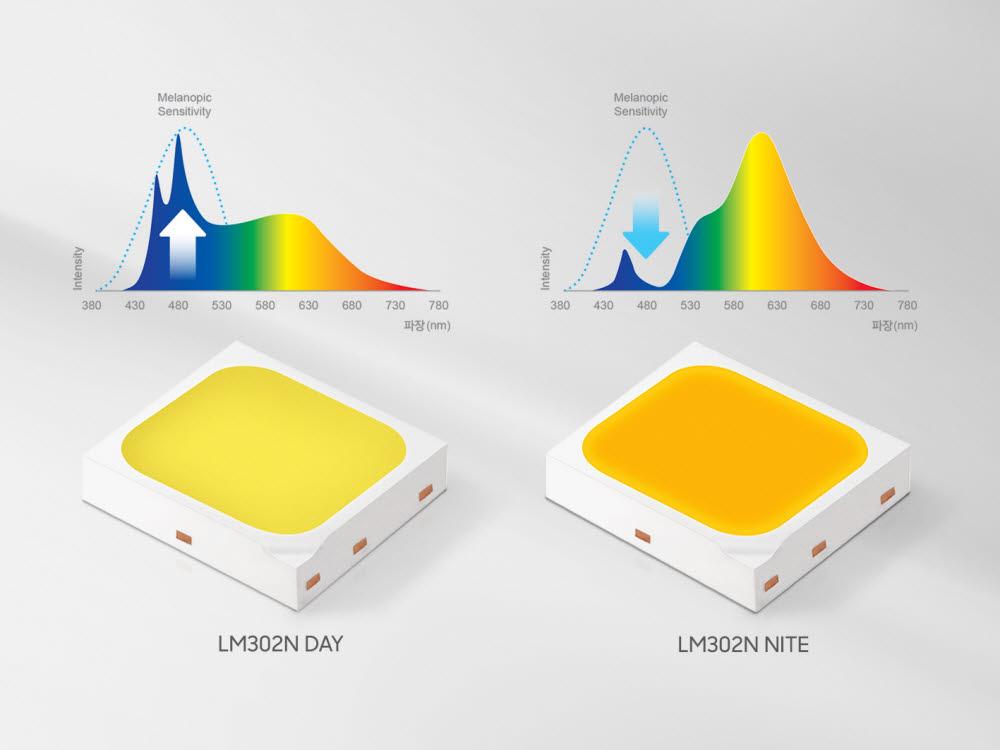 삼성전자, 멜라토닌 조절 돕는 LED 출시