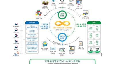 KETI, 전북 SW융합클러스터2.0 사업 주관
