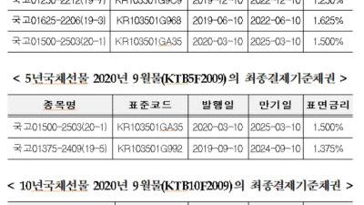 거래소, 국채선물 최종결제기준채권 지정