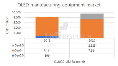 """OLED 장비 시장, 올해 95.1억달러로 성장"" 유비리서치"