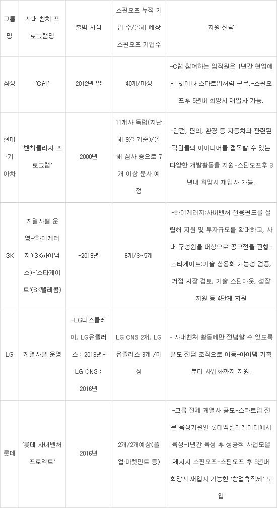 [이슈분석]5대 그룹, 사내 벤처 육성책 '각양각색'…실패해도 재입사 보장…끊임없는 혁신 도전 지원