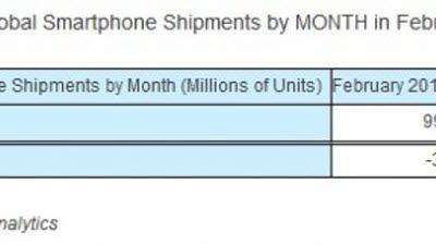 글로벌 스마트폰 출하량 38% 급락... '코로나19 쇼크'