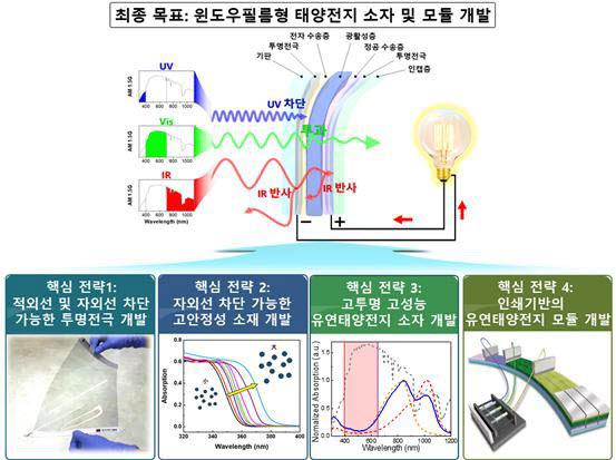 이광희 GIST 교수팀의 윈도우필름형 투명태양전지 개발 4가지 핵심 전략.