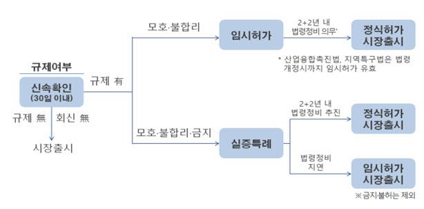 규제 샌드박스 심의 절차