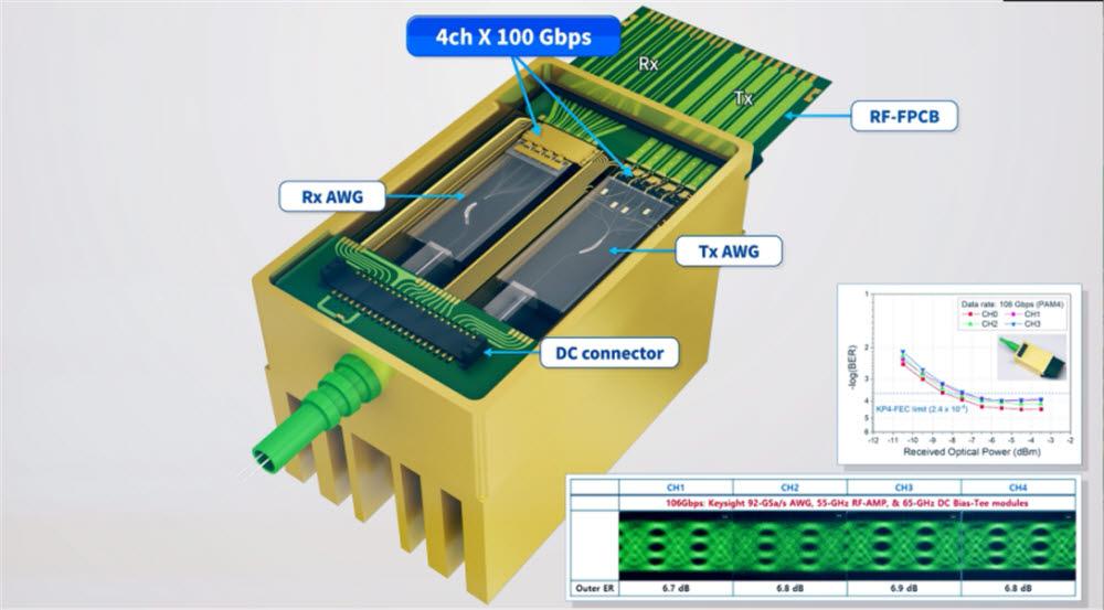 ETRI가 개발한 400Gbps 광송수신 엔진