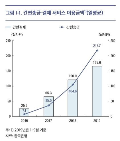 네이버·카카오·토스 등 간편송금 3년새 30배 '껑충'
