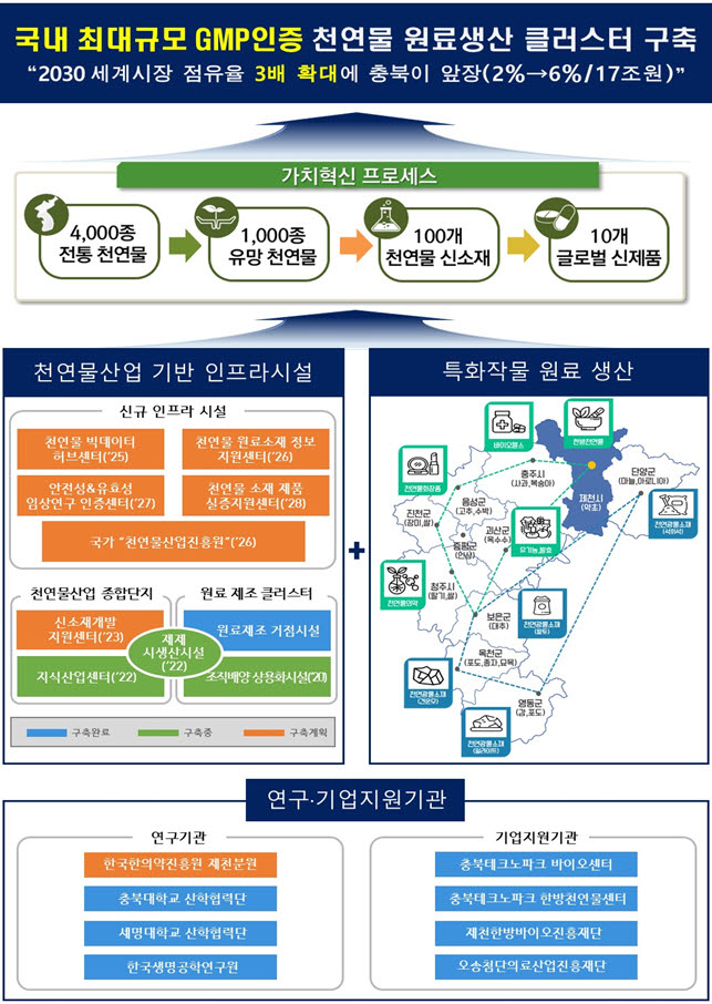 A conceptual diagram of fostering the natural product industry in Chungcheongbuk-do. Photo Source = Chungcheongbuk-do