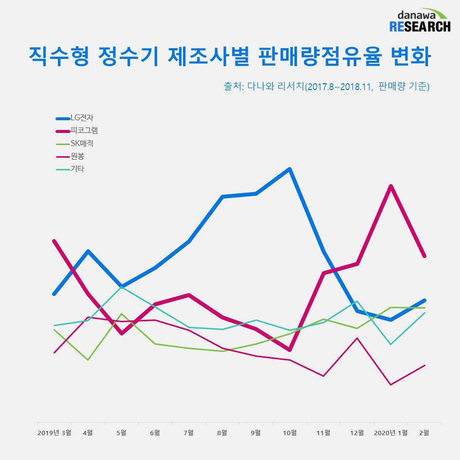 [커머스 핫라인]봄맞이 위생가전 '정수기·비데'...몸속까지 '청정' 만끽