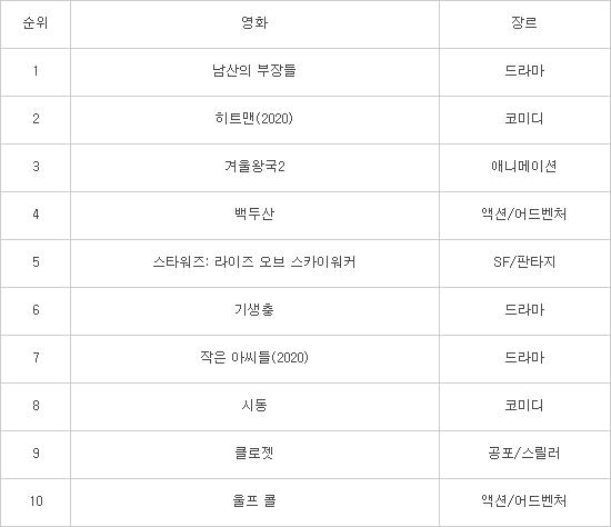 영화 '남산의 부장들' 케이블TV VoD 2주연속 1위